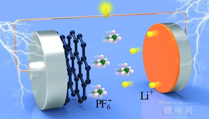 新型铝-石墨双离子电池结构及工作原理示意图