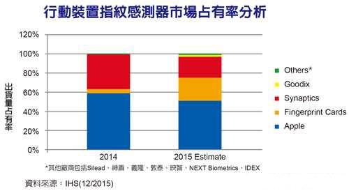 2015年指纹识别传感器出货增长58% 苹果市占超50%
