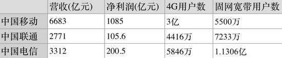 三大运营商财报简析 发力4G中国移动独大