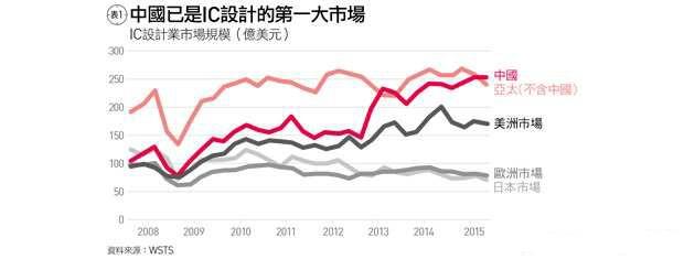 台湾IC设计业者为何赞成开放陆资?