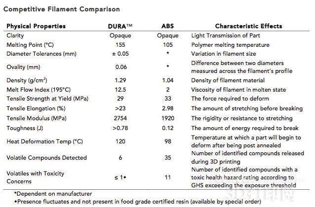 更好更环保新材料出炉 强力碾压毒性ABS