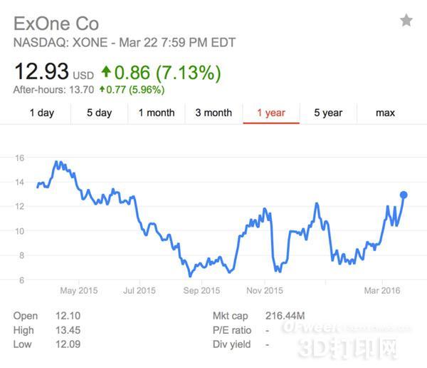 工业级3D打印机厂商ExOne去年4季度业绩超预期