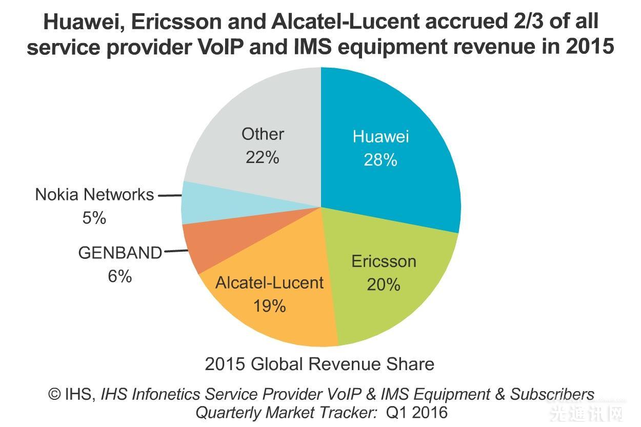 华为荣登2015年VoIP和IMS市场榜首