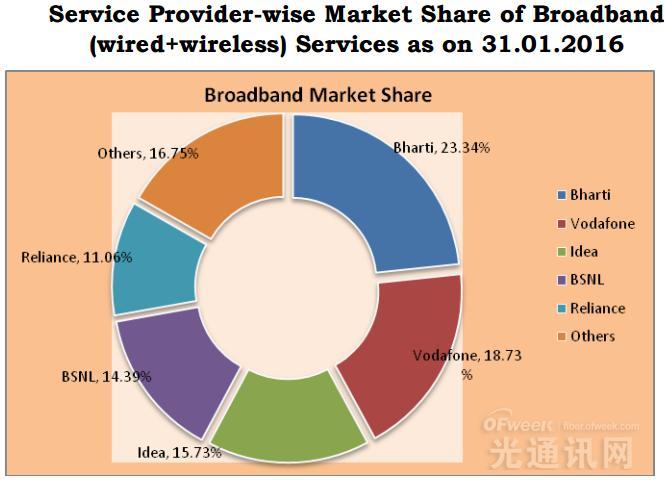 印度电信运营商宽带市场份额排行