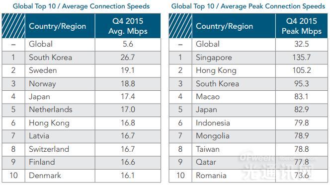 2015年全球宽带速度现状盘点:韩国网速第一