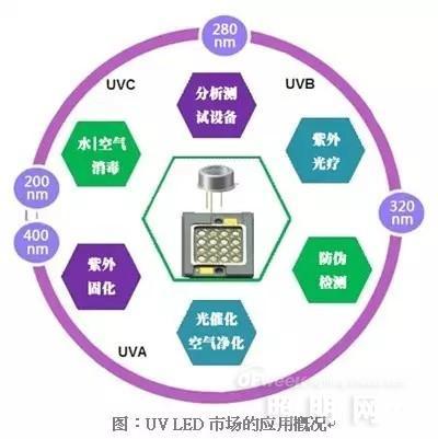 UV LED/IR LED成未来之星