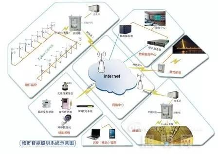 智能路灯管理控制系统如何设计?