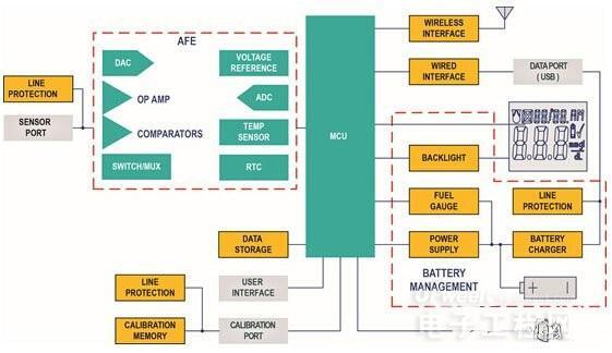 电源管理对便携式装置有多重要