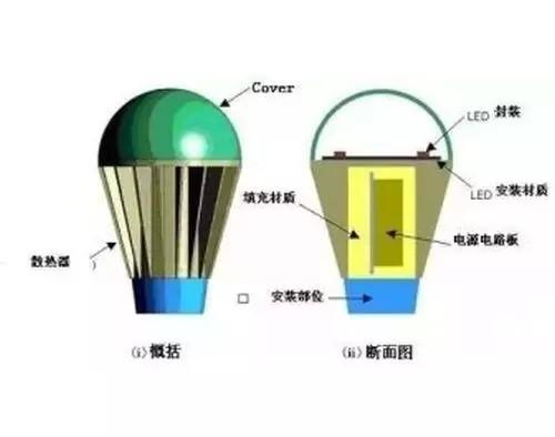 LED照明灯具散热新贵——导热塑料