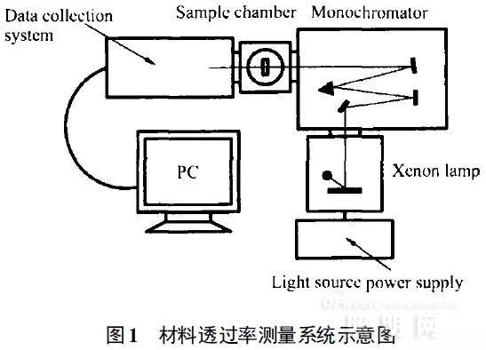谁是高效可靠的紫外LED封装物料?