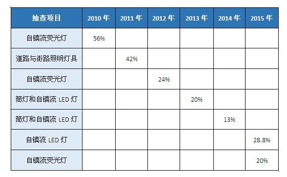 近5年来 灯具抽查的不合格率如何?