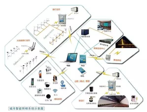 (图为顺舟科技城市智能照明系统示意图)
