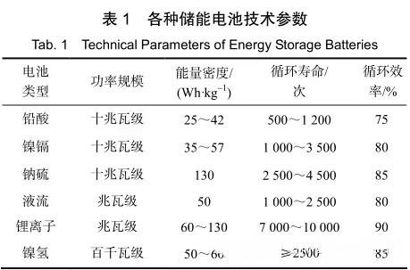储能技术在南方电网的应用前景分析