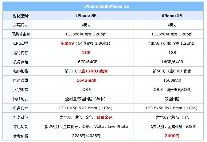 iPhone SE和iPhone 5S对比:安能辨你我?