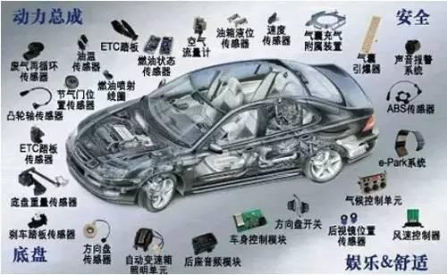 汽车电子行业现状及未来发展方向预测