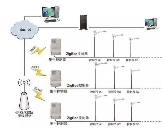 智能化路灯市场有潜力引华为、中兴入局