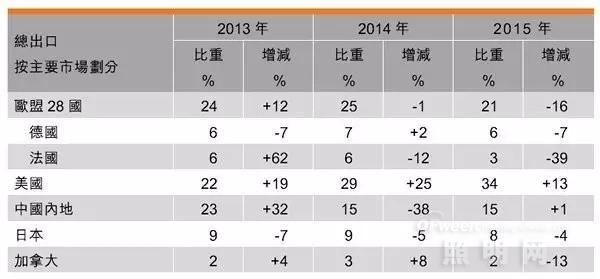 全面分析2015年香港照明产品出口表现