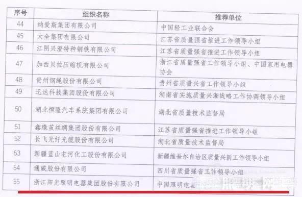 阳光照明获第二届中国质量奖提名奖