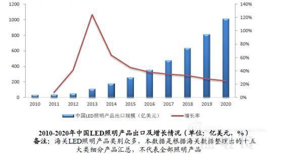 """""""一带一路""""带领LED照明企业走向全球市场"""