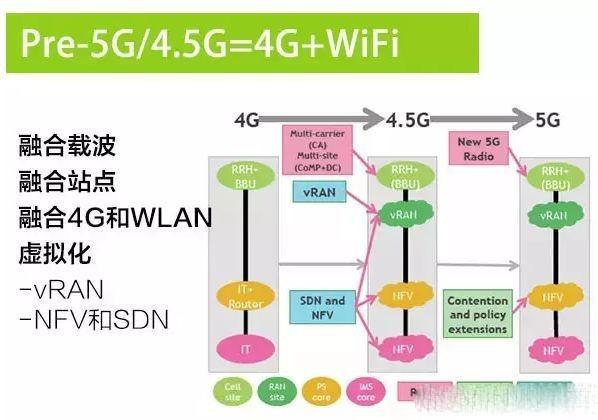 为什么LTE和WiFi会走向融合?