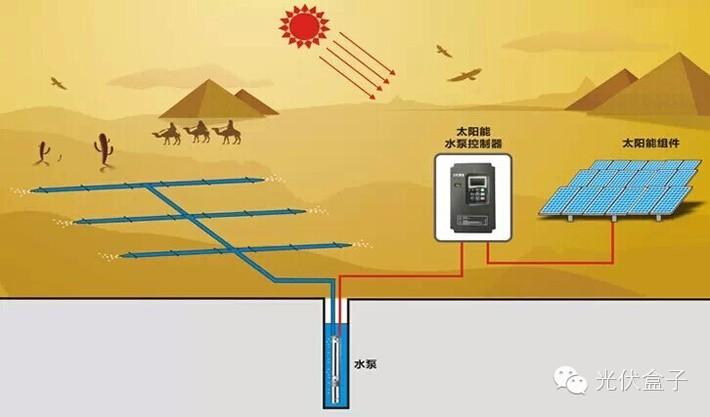 【科普】关于光伏水泵系统你知道多少?