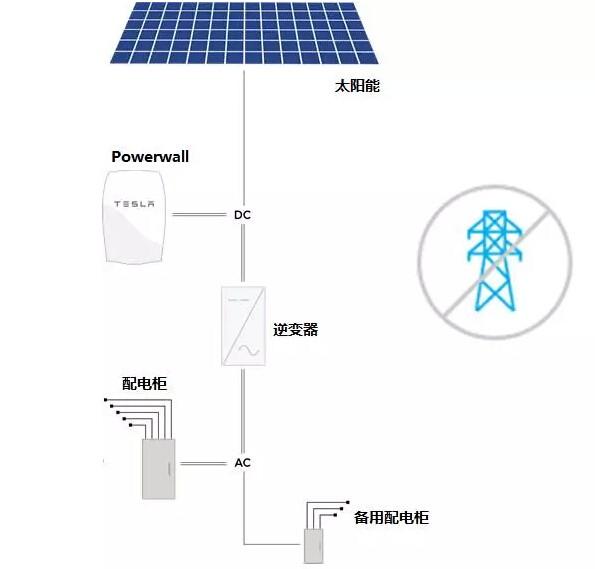 """特斯拉Powerwall低调停产 """"光伏+储能""""离脱离电网还有多远?"""