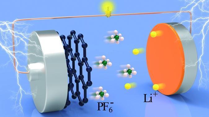 """新型铝-石墨双离子电池结构及工作原理示意图   据介绍,该项成果由唐永炳研究员及其研究团队成员张小龙、张帆共同研发,相关论文""""A Novel Aluminum–Graphite Dual-Ion Battery(一种新型铝—石墨双离子电池)""""在线发表于能源材料顶级期刊Advanced Energy Materials上,并已申请2项PCT专利和1项中国发明专利。该项研究得到广东省创新科研团队、深圳市科技计划项目和国家自然科学基金等项目的资助。 &ldq"""