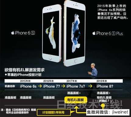 苹果决定提前采用有机EL 因iPhone销售失速?