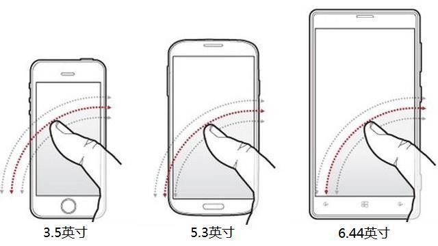为什么手机屏幕越做越大?多大才最好用