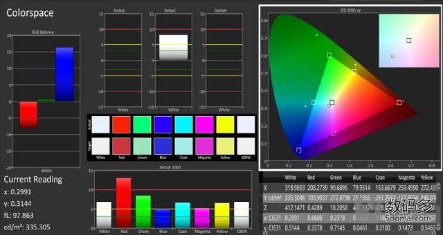 vivo Xplay5屏幕测评:曲面AMOLED屏表现如何?