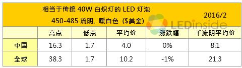 2月全球LED灯泡价格稳中有降