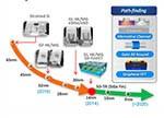 以智能手机处理器为例聊聊半导体制程工艺的发展历史