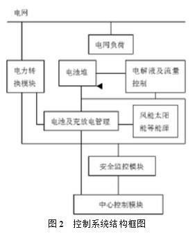 管理控制系统结构