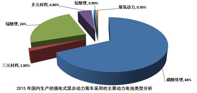 统计:动力电池以磷酸铁锂为主