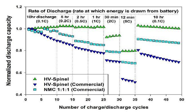 无钴高电压电池材料问世