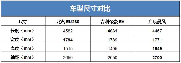 纯电动大比拼:北汽EU260/吉利帝豪EV/启辰晨风