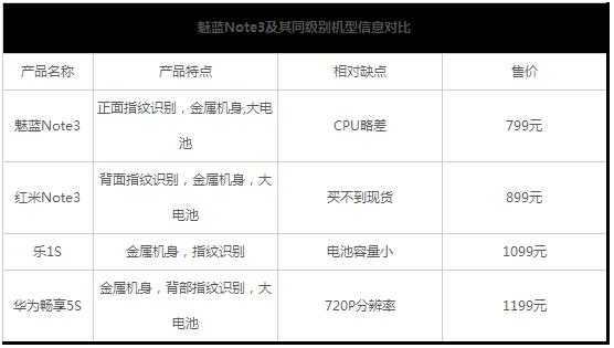 魅蓝note3对比魅蓝note2评测:续航提升32%