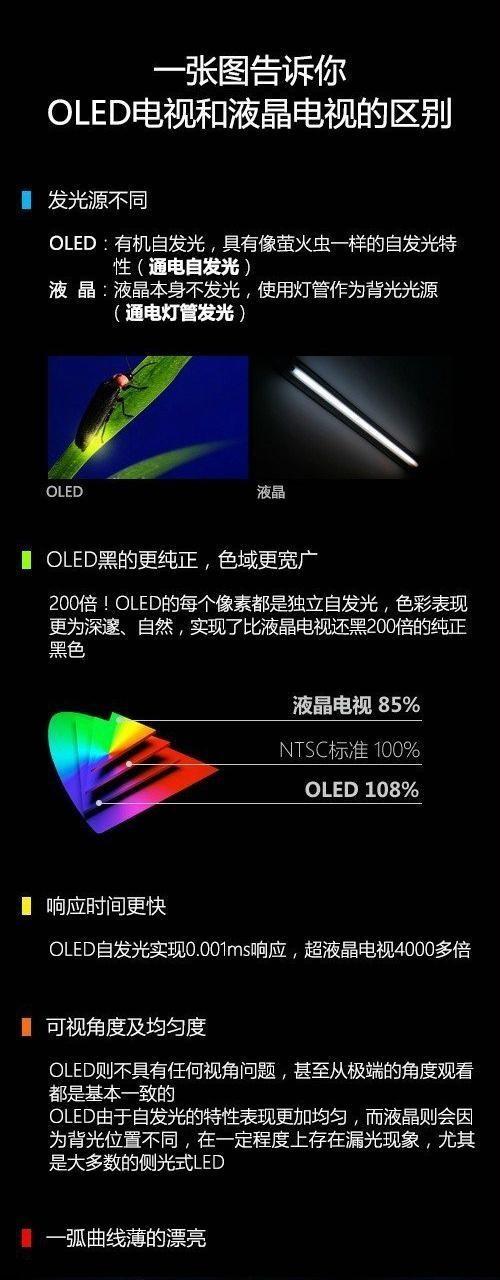 一张图告诉你如何区分OLED电视和液晶电视