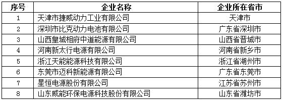 工信部公示第三批动力电池企业目录 八家企业入选