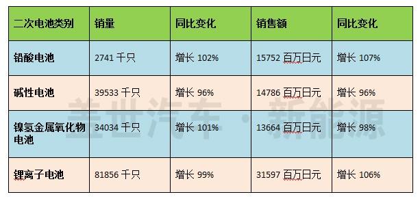 【数据】日本车用动力锂电池出货量高速增长