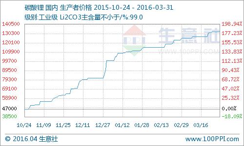 3月碳酸锂市场价格持续走高 电池级均价16万元/吨