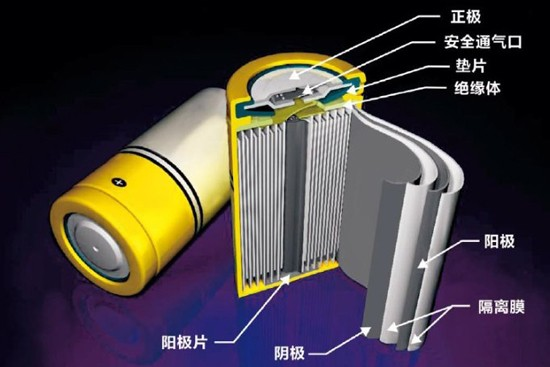 解析我国锂电池四大关键材料的发展水平