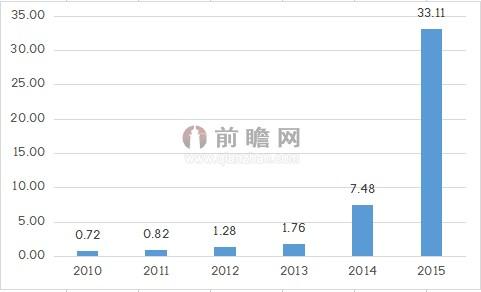 我国锂电池市场现状简析及规模预测