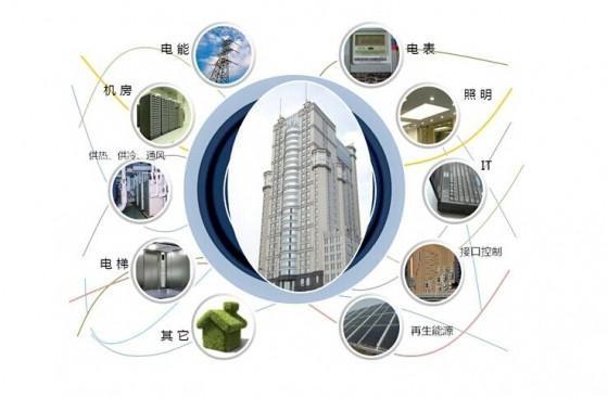 智能建筑发展现状及展望
