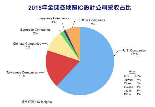 中国IC设计奋起直追 营收排名全球第三