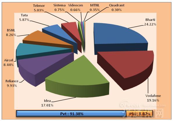 TRAI公布2016年2月印度移动运营商市场份额排行