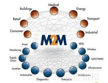 2020年全球M2M用户将突破10亿