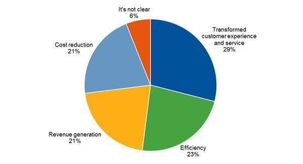 Gartner:65%的供应链专家将投资3D打印