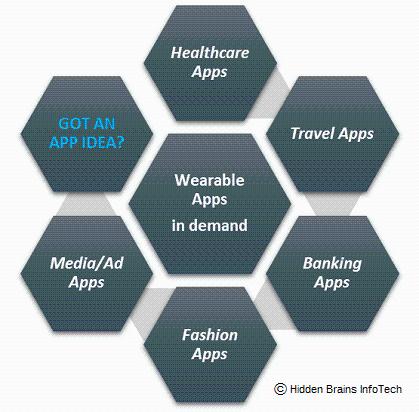 2016年可穿戴设备APP技术发展趋势