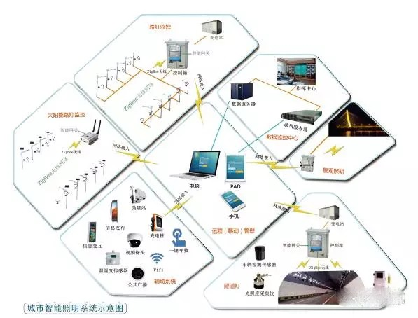 城市智能照明系统示意图